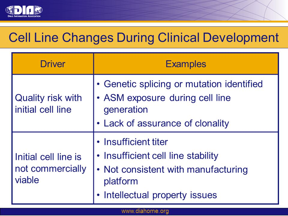 Cell Line Changes During Clinical Development