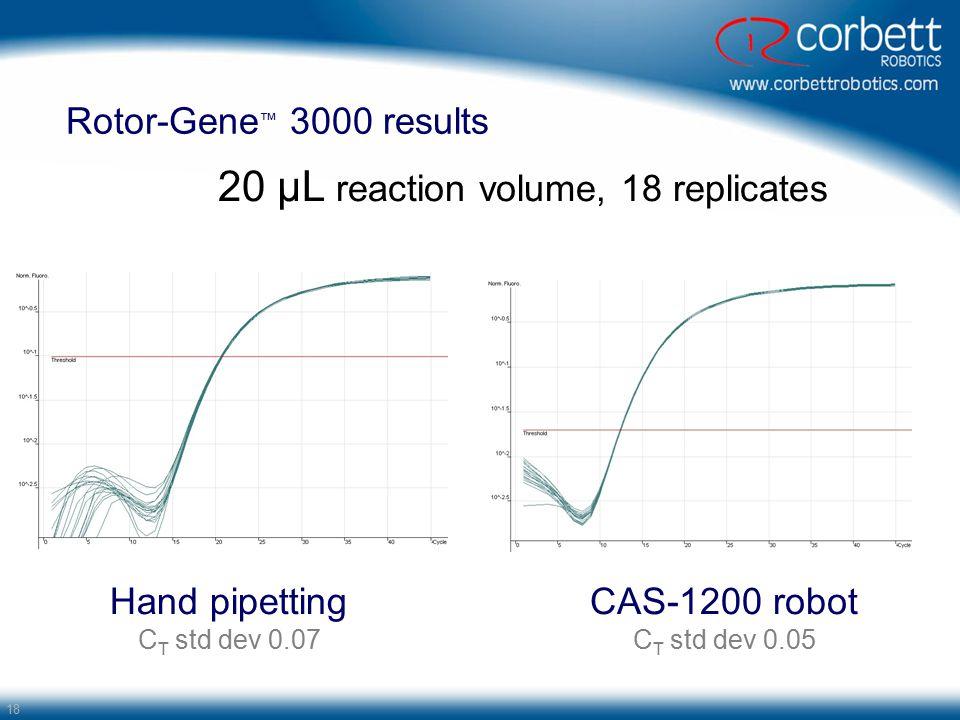 20 µL reaction volume, 18 replicates
