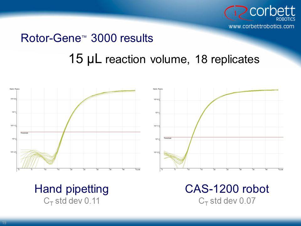 15 µL reaction volume, 18 replicates
