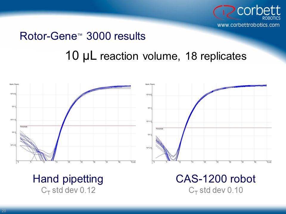 10 µL reaction volume, 18 replicates