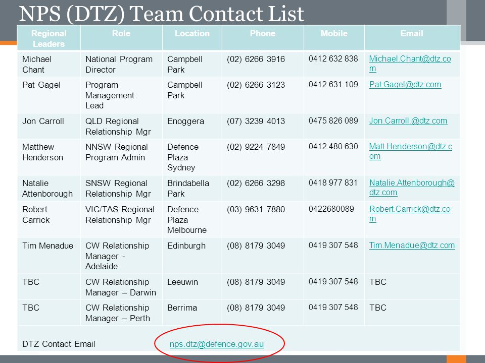 NPS (DTZ) Team Contact List