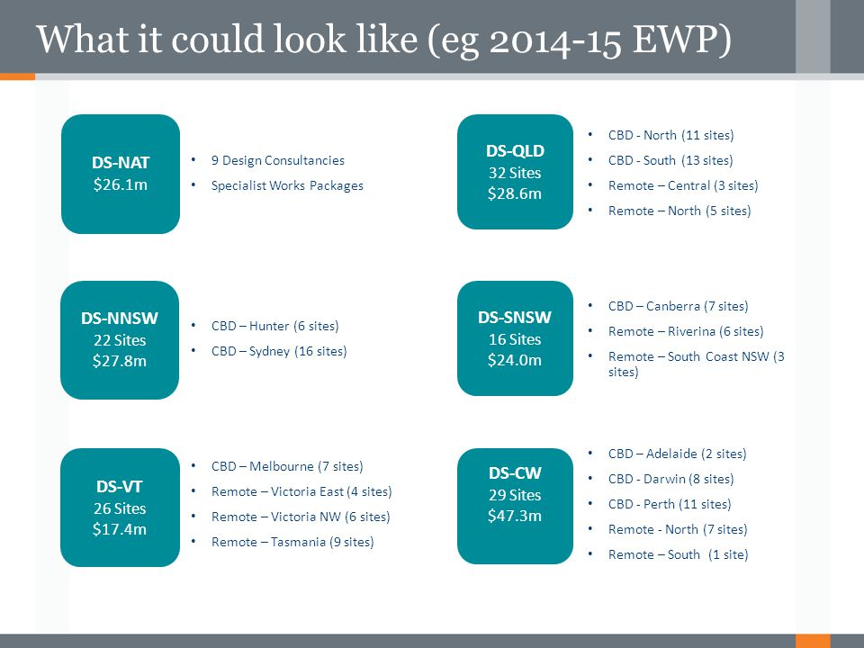 What it could look like (eg 2014-15 EWP)