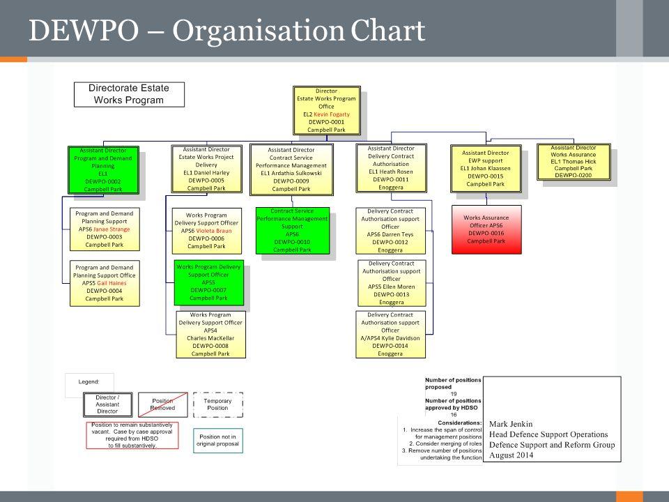 DEWPO – Organisation Chart