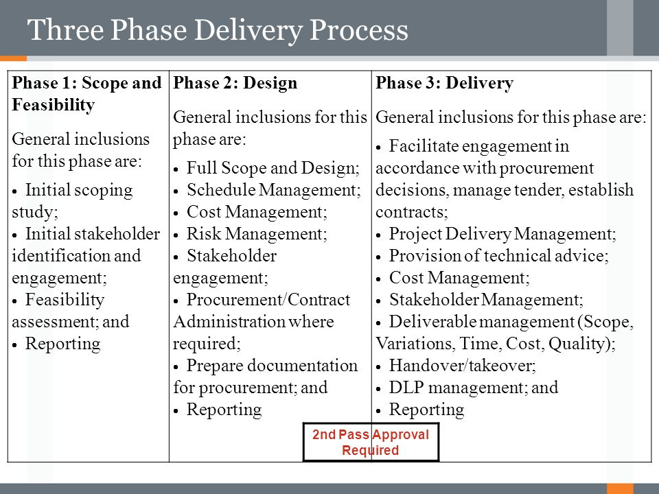 Three Phase Delivery Process
