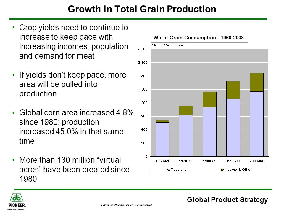 Growth in Total Grain Production