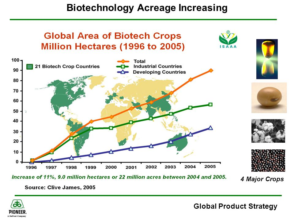 Biotechnology Acreage Increasing