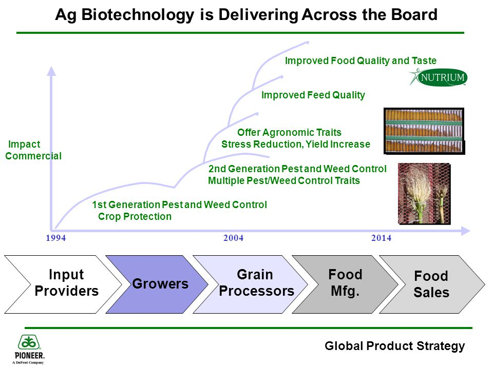 Ag Biotechnology is Delivering Across the Board