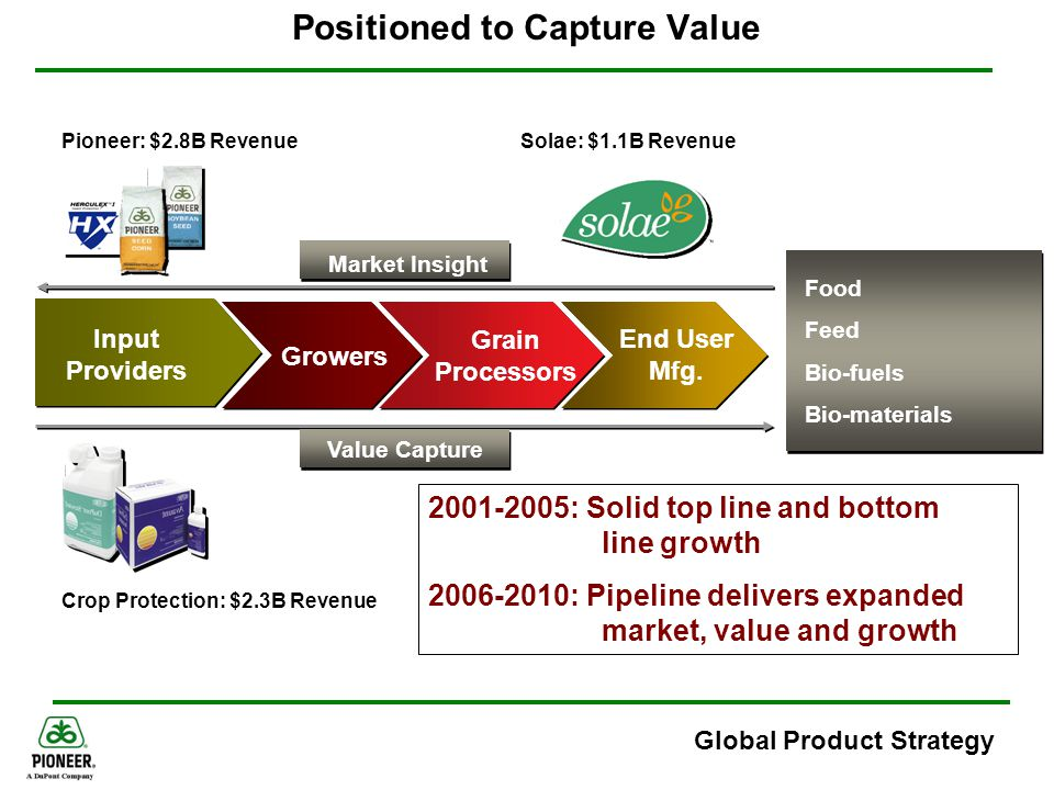 Positioned to Capture Value