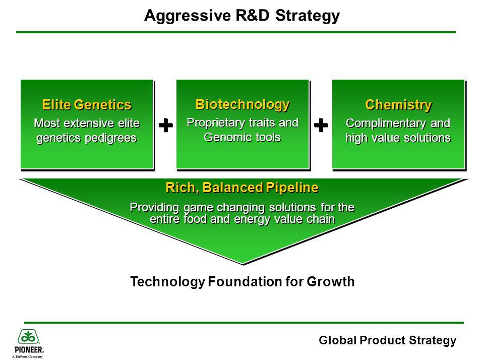 Aggressive R&D Strategy