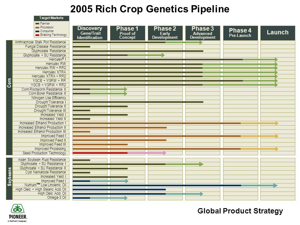2005 Rich Crop Genetics Pipeline