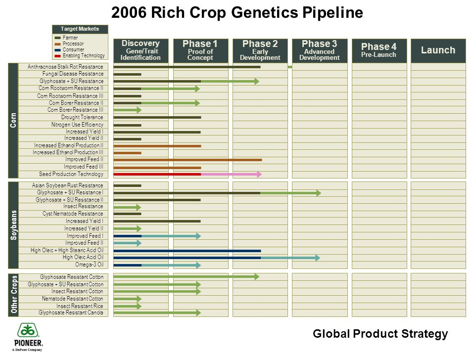 2006 Rich Crop Genetics Pipeline