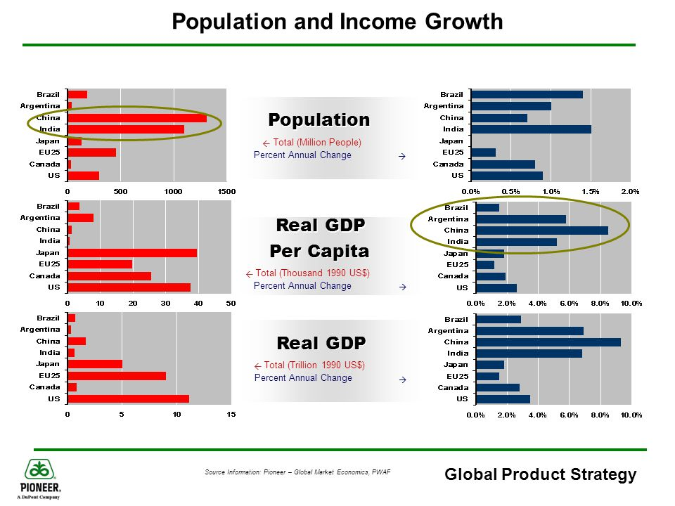 Population and Income Growth