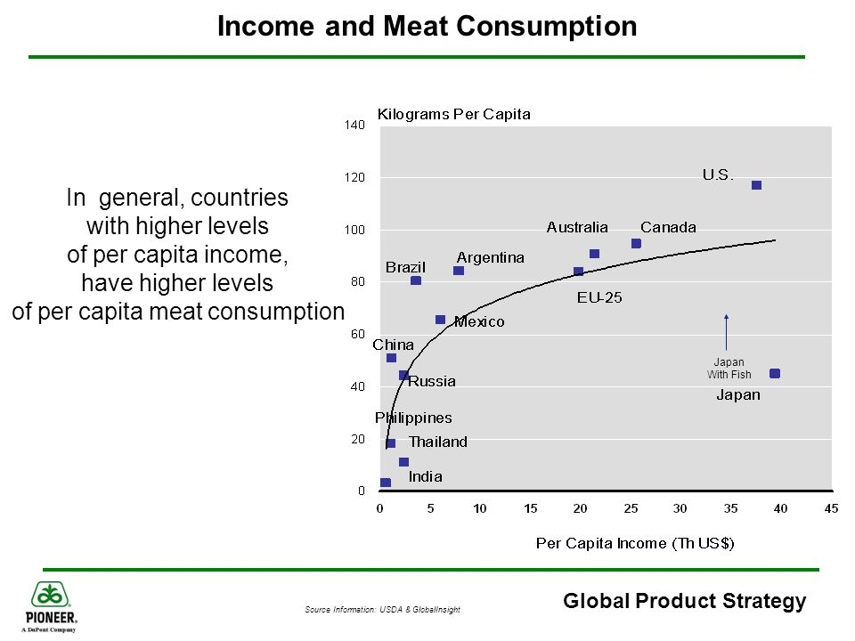 Income and Meat Consumption