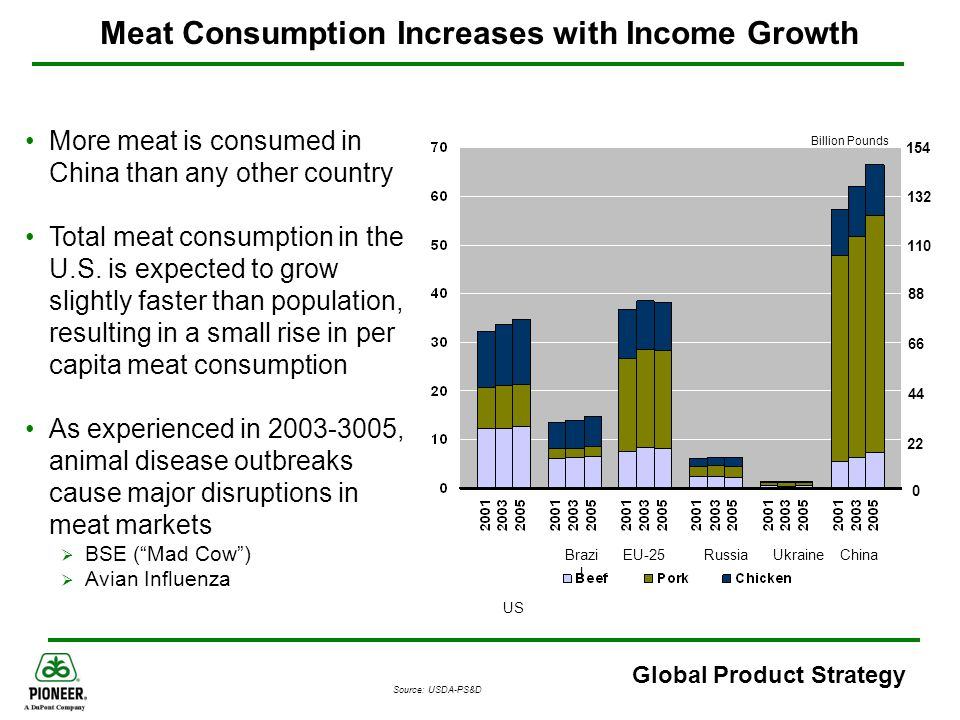 Meat Consumption Increases with Income Growth