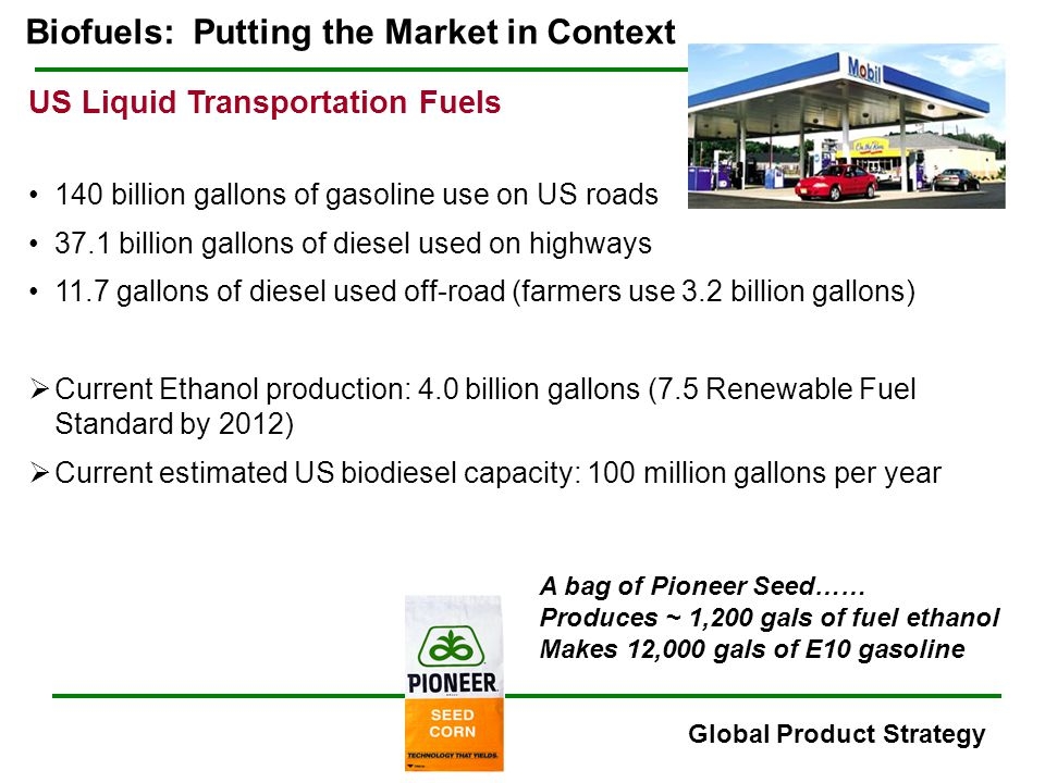 Biofuels: Putting the Market in Context