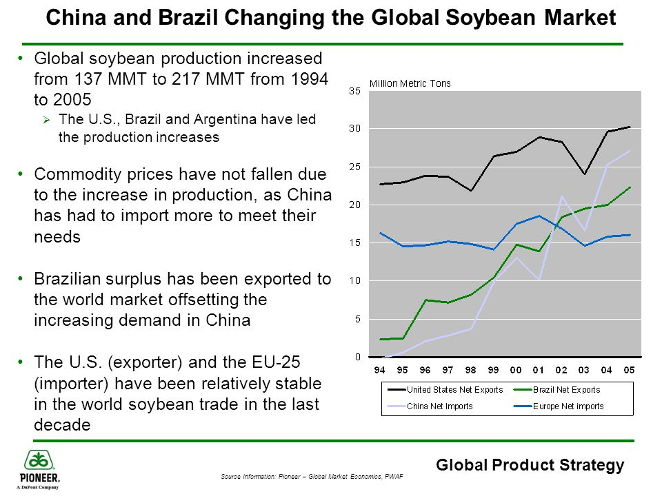 China and Brazil Changing the Global Soybean Market