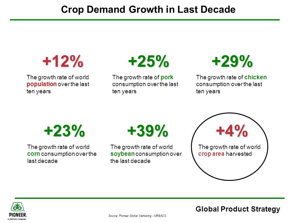 Crop Demand Growth in Last Decade