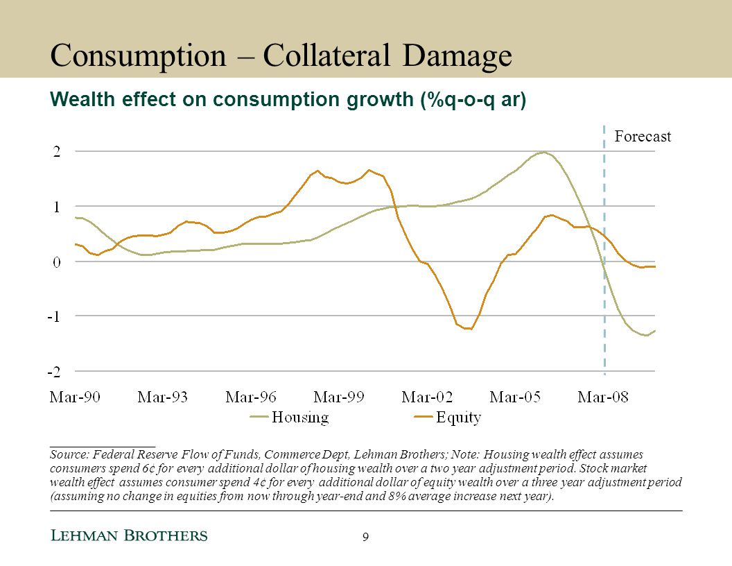 Consumption – Collateral Damage
