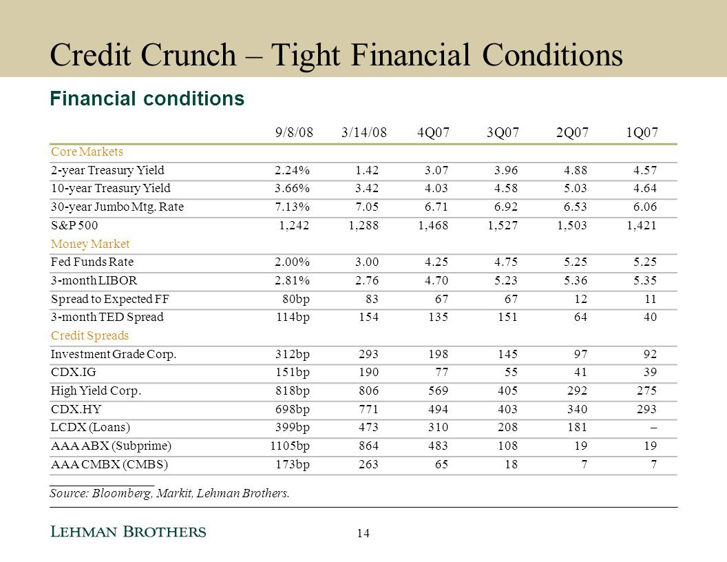 Credit Crunch – Tight Financial Conditions