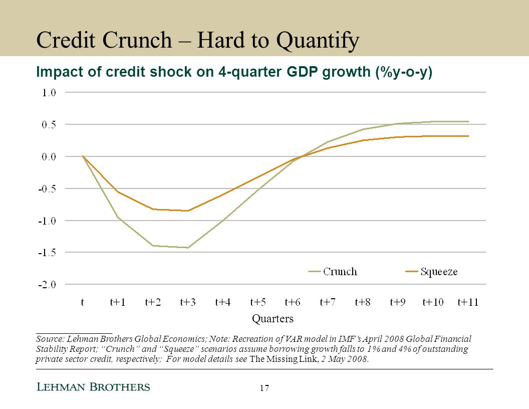 Credit Crunch – Hard to Quantify
