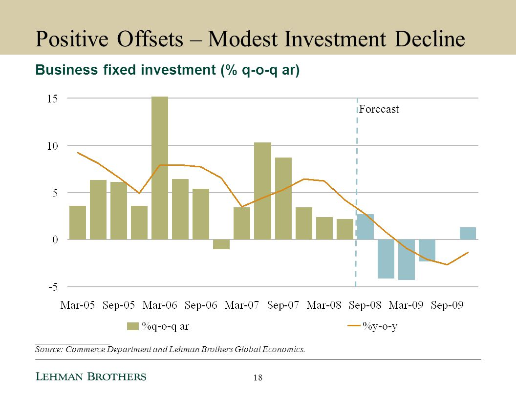 Positive Offsets – Modest Investment Decline