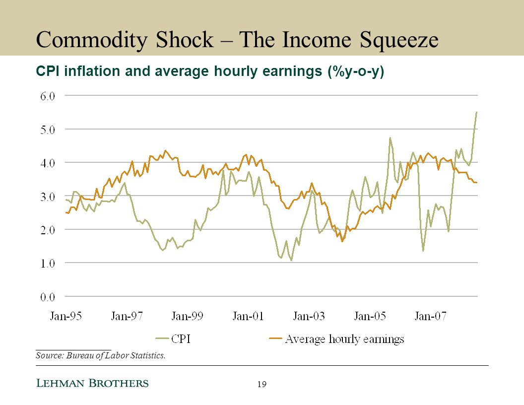 Commodity Shock – The Income Squeeze