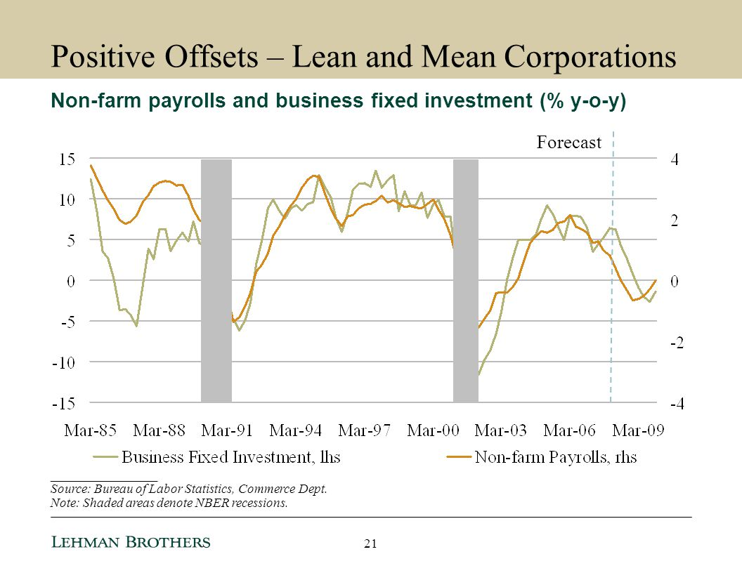 Positive Offsets – Lean and Mean Corporations