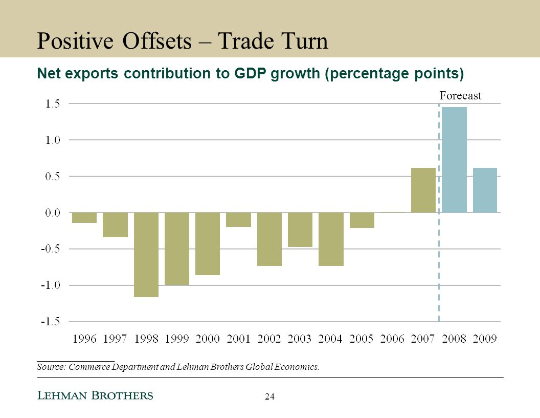 Positive Offsets – Trade Turn