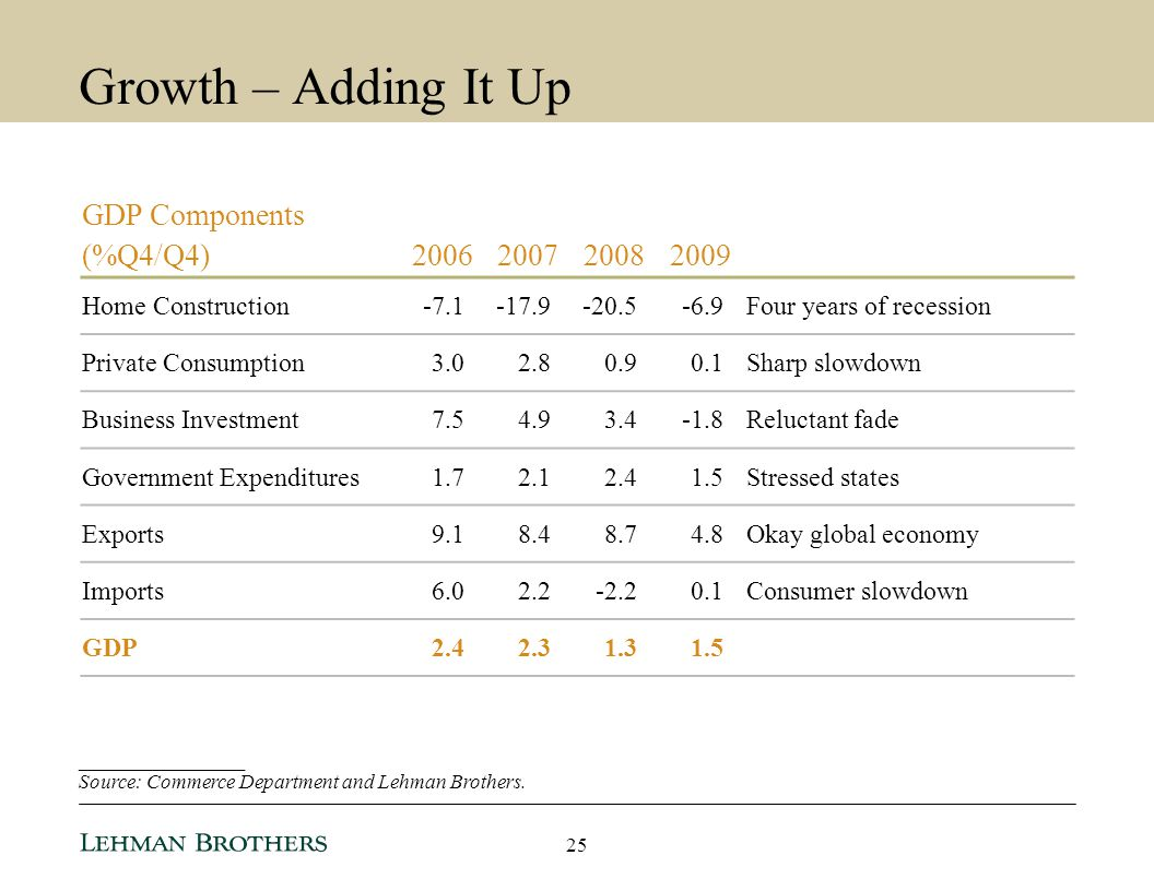 Growth – Adding It Up GDP Components (%Q4/Q4) 2006 2007 2008 2009
