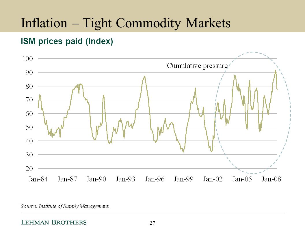 Inflation – Tight Commodity Markets