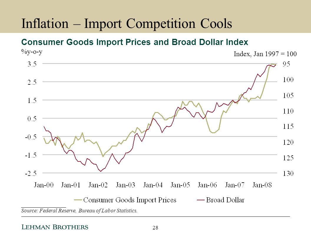 Inflation – Import Competition Cools