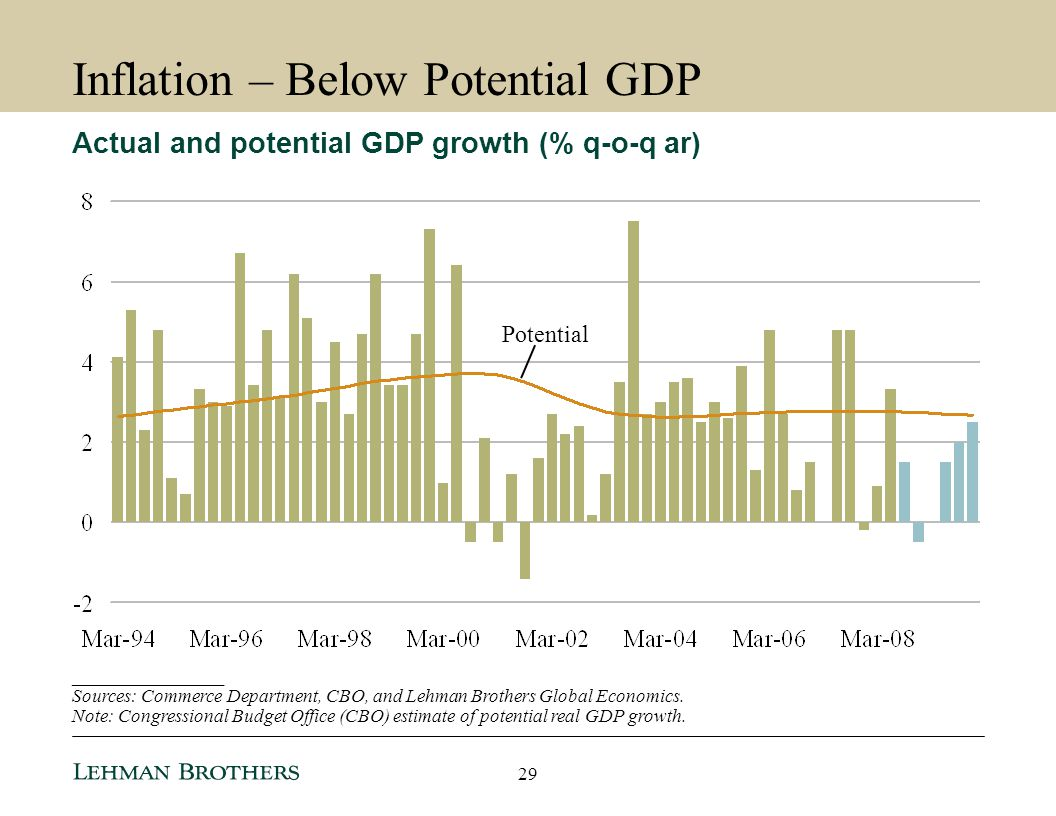 Inflation – Below Potential GDP
