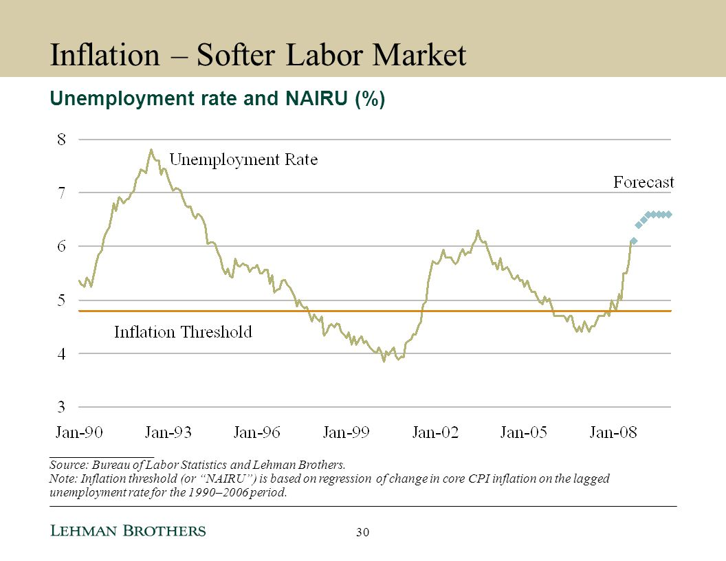 Inflation – Softer Labor Market
