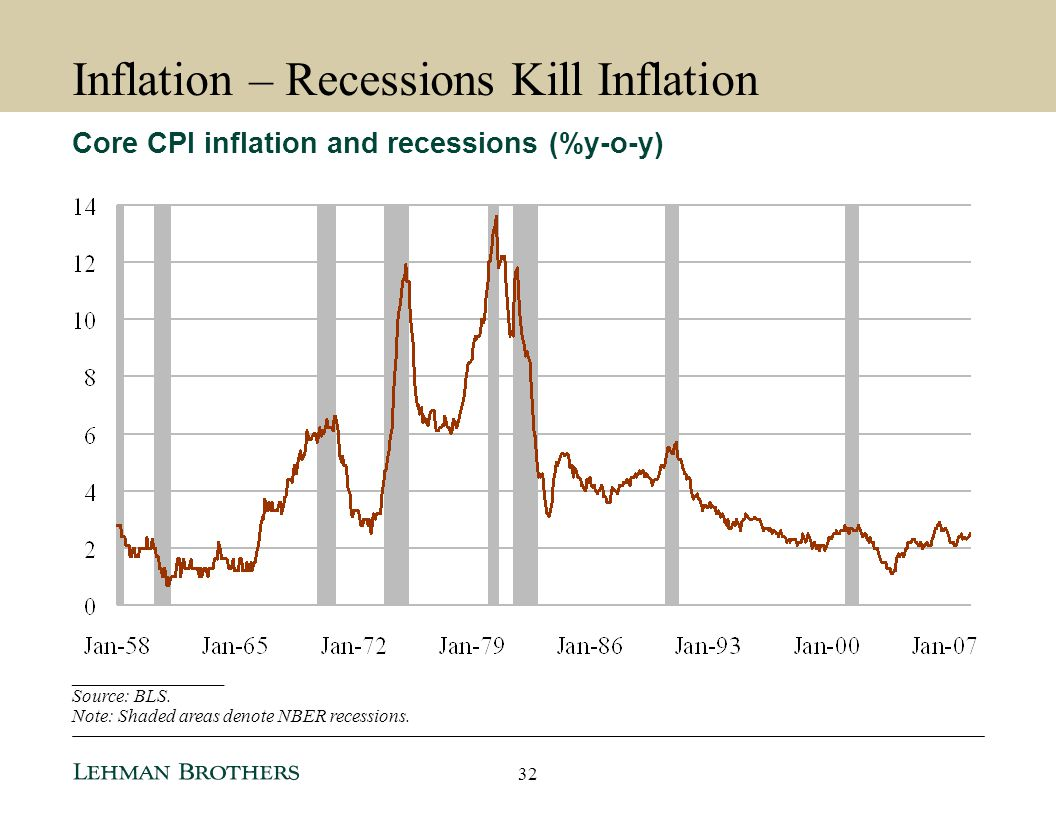 Inflation – Recessions Kill Inflation