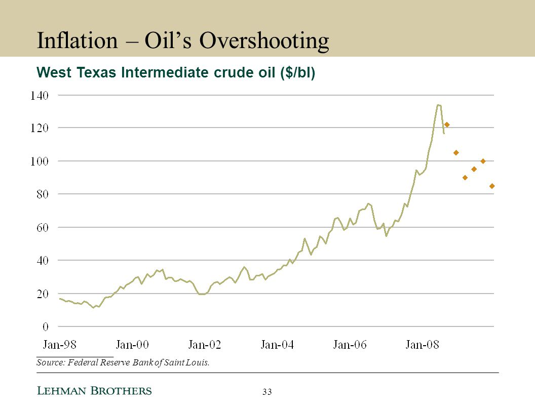 Inflation – Oil's Overshooting