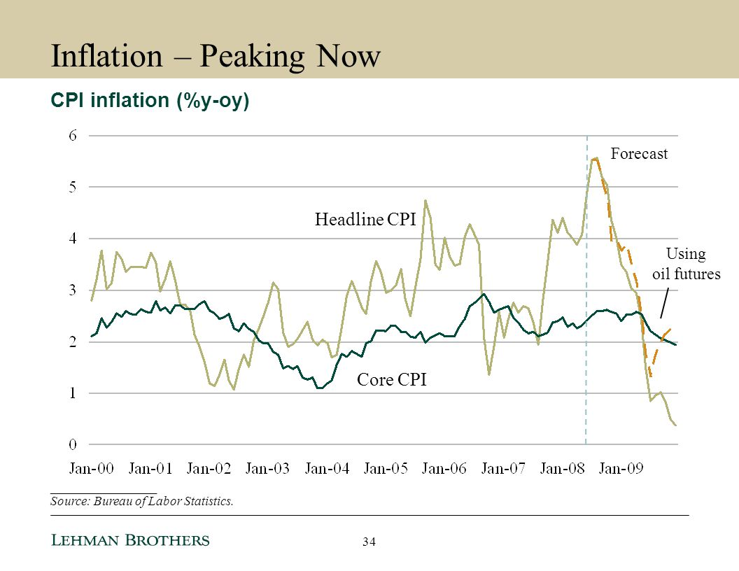 Inflation – Peaking Now