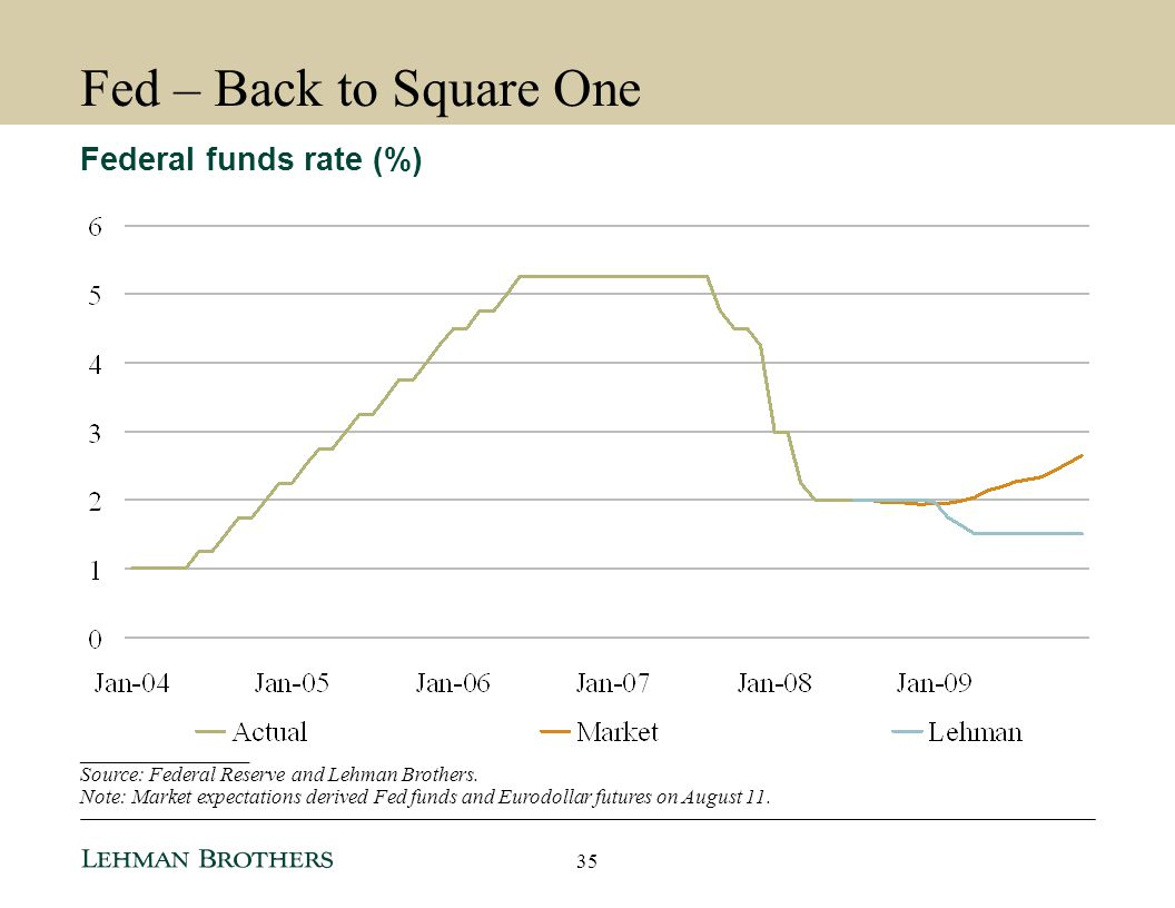 Fed – Back to Square One Federal funds rate (%) ________________