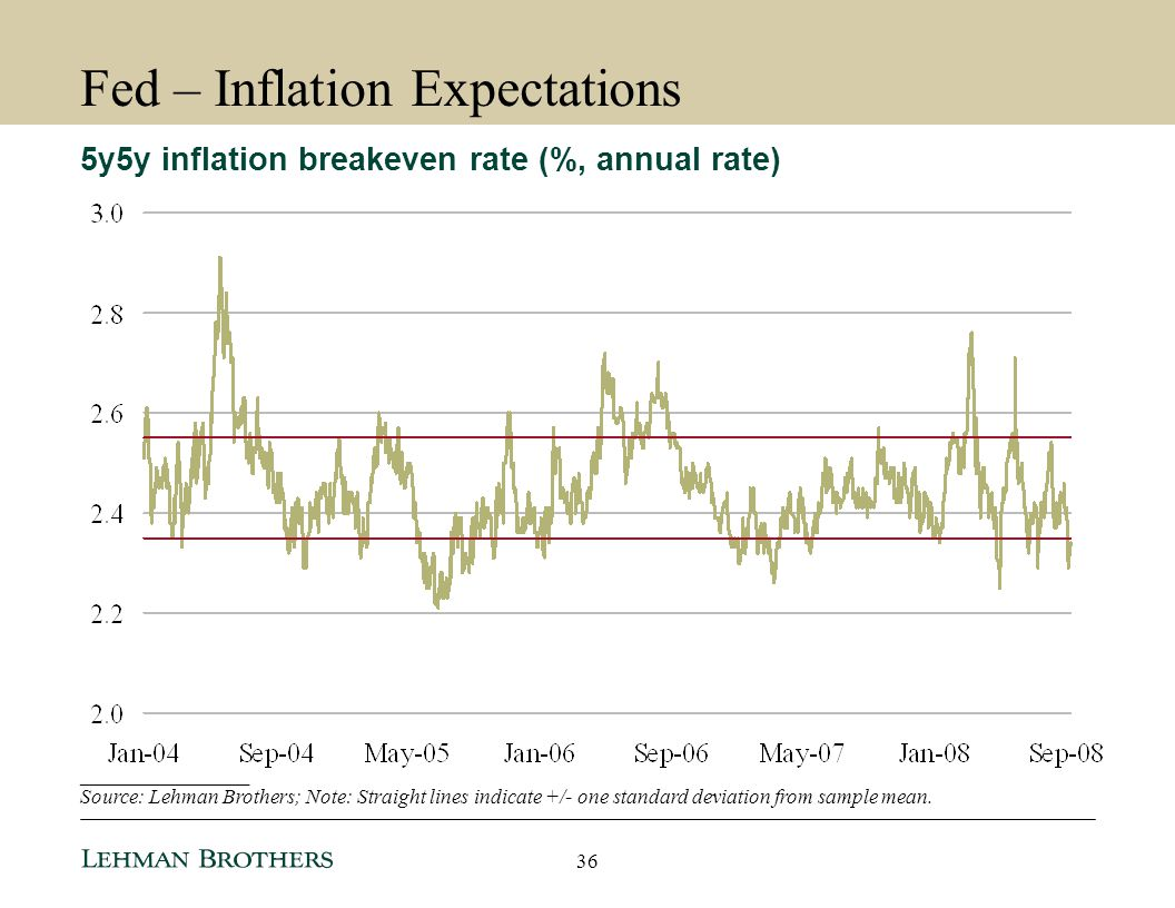Fed – Inflation Expectations