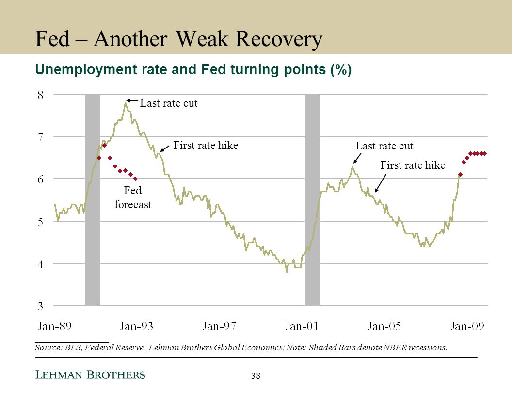 Fed – Another Weak Recovery