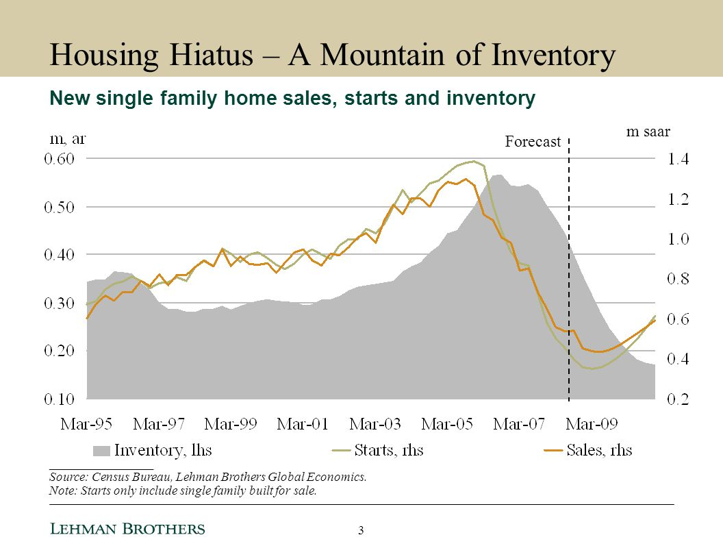 Housing Hiatus – A Mountain of Inventory