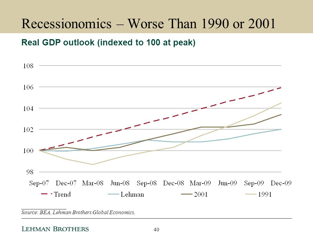 Recessionomics – Worse Than 1990 or 2001