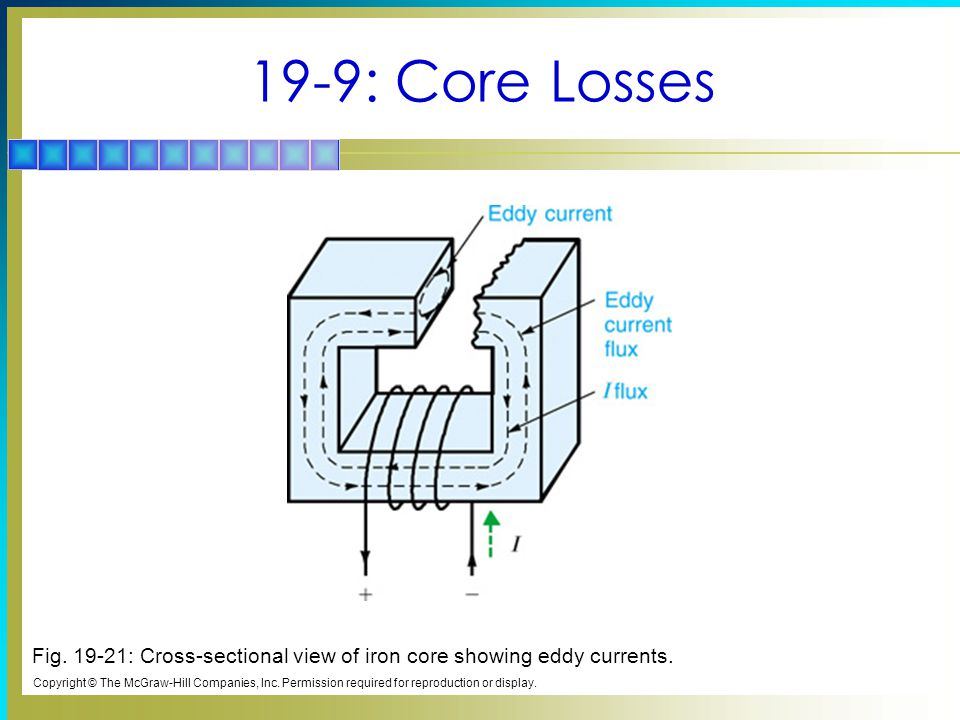 19-9: Core Losses Fig. 19-21: Cross-sectional view of iron core showing eddy currents.