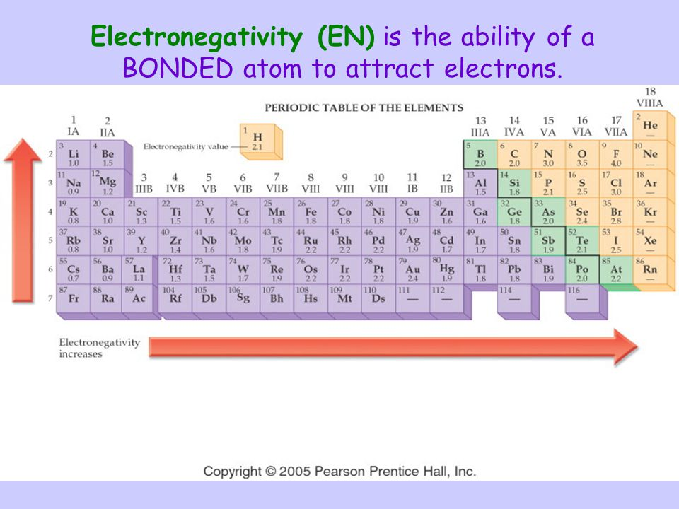 Electronegativity (EN) is the ability of a BONDED atom to attract electrons.