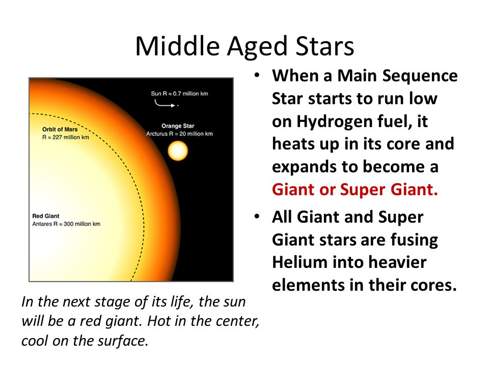 Middle Aged Stars When a Main Sequence Star starts to run low on Hydrogen fuel, it heats up in its core and expands to become a Giant or Super Giant.