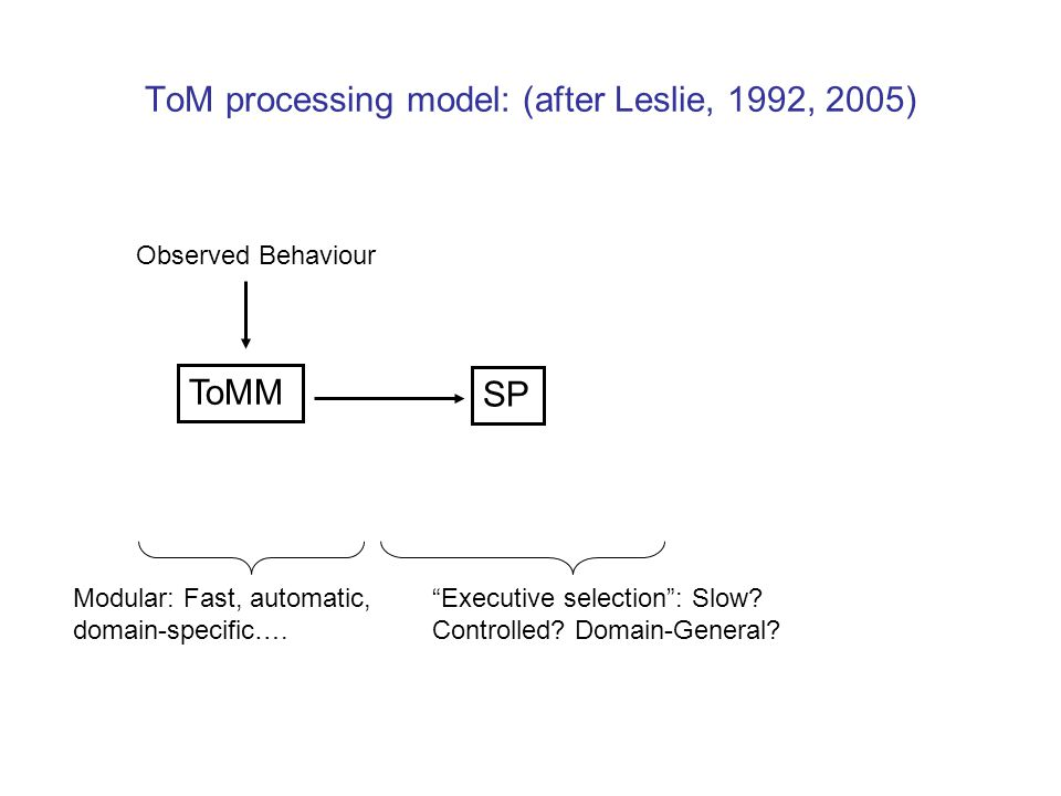 ToM processing model: (after Leslie, 1992, 2005)
