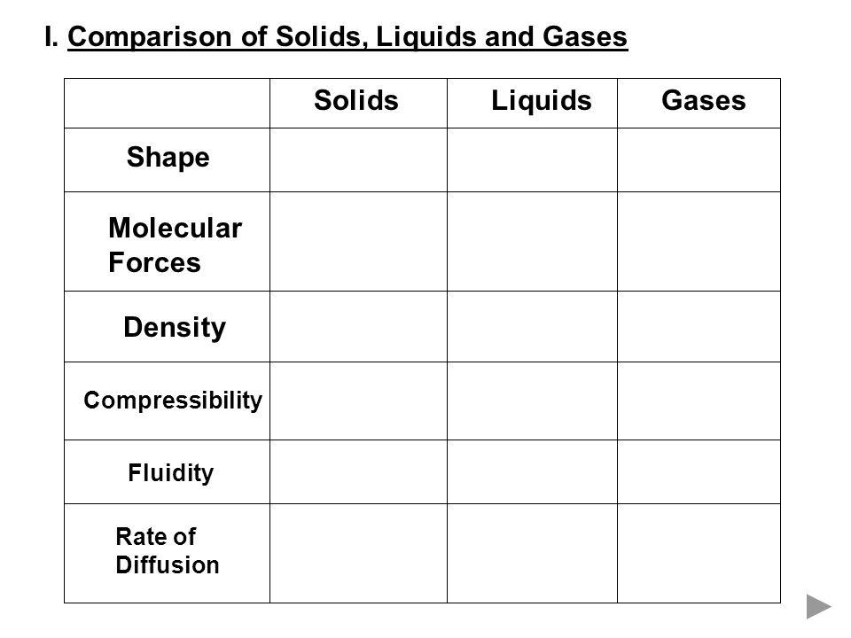 I. Comparison of Solids, Liquids and Gases