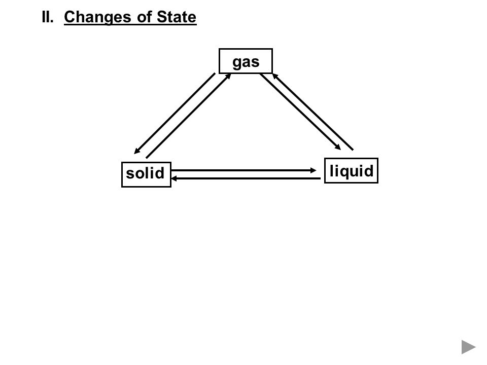 II. Changes of State gas solid liquid