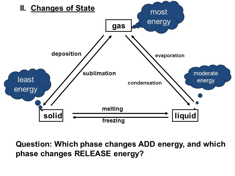 II. Changes of State most energy gas least energy solid liquid