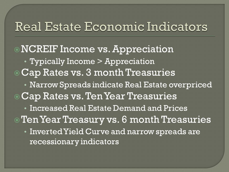 Real Estate Economic Indicators
