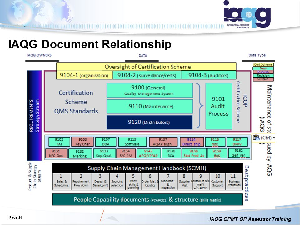 IAQG Document Relationship